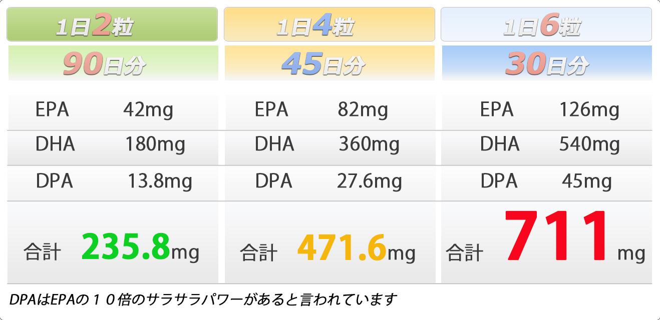 スマートフィッシュオイルEPA・DHA・DPA摂取量目安